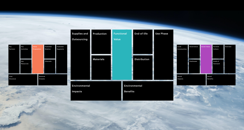 Bild: Nachhaltiges Business Design