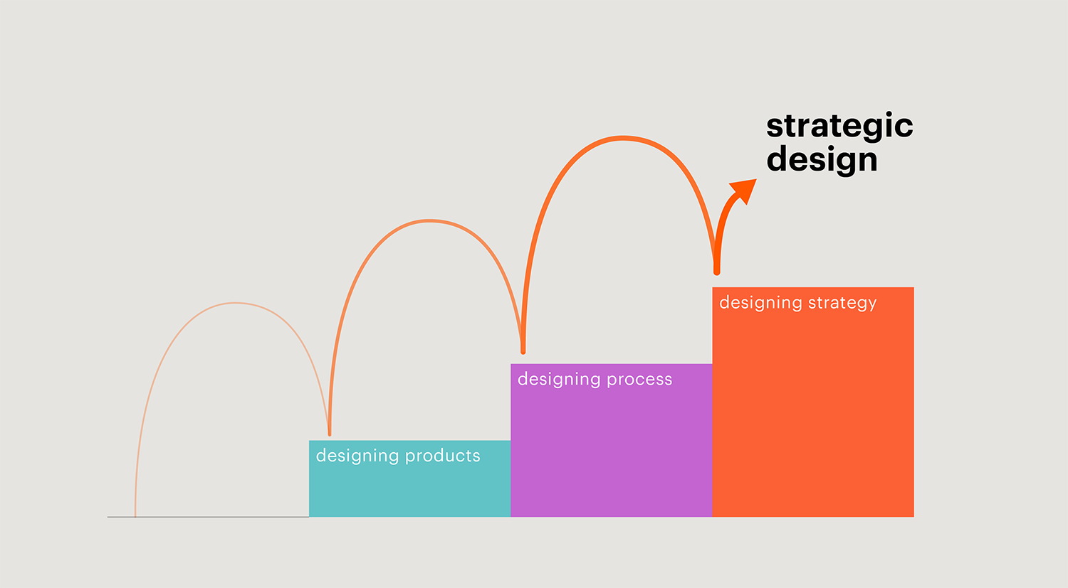 Strategic Design Ladder