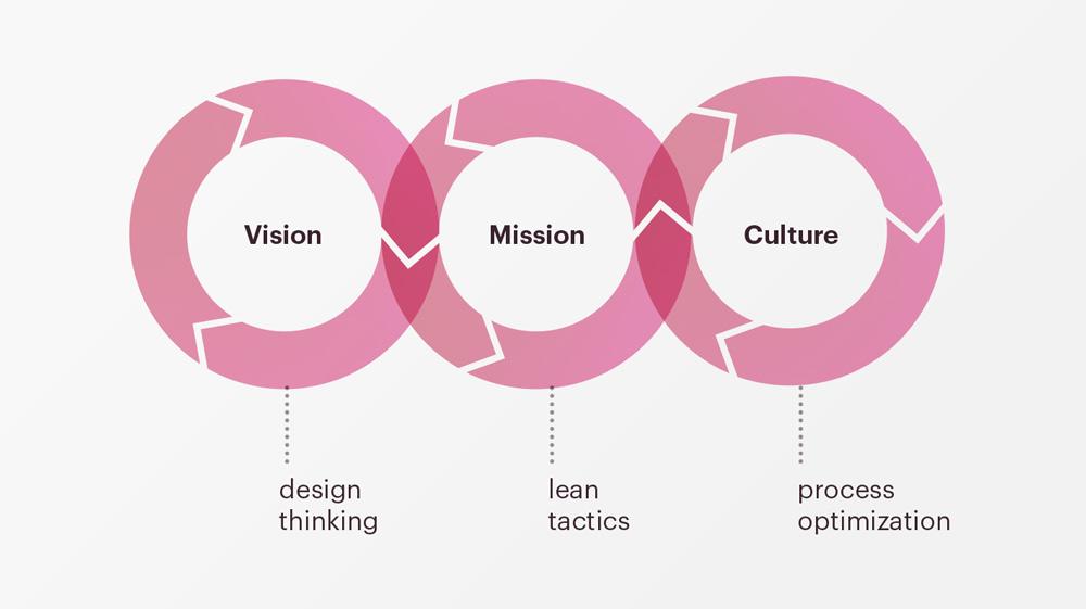 design thinking corporate innovation strategic design