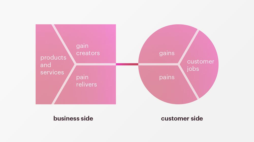 Design thinking corporate innovation strategic design for Strategic design company