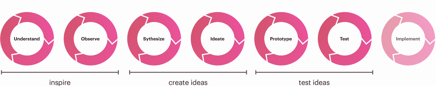 Design Thinking Prozess: Phasen Understand - Observe - Sythesize - Ideate - Prototype -Test
