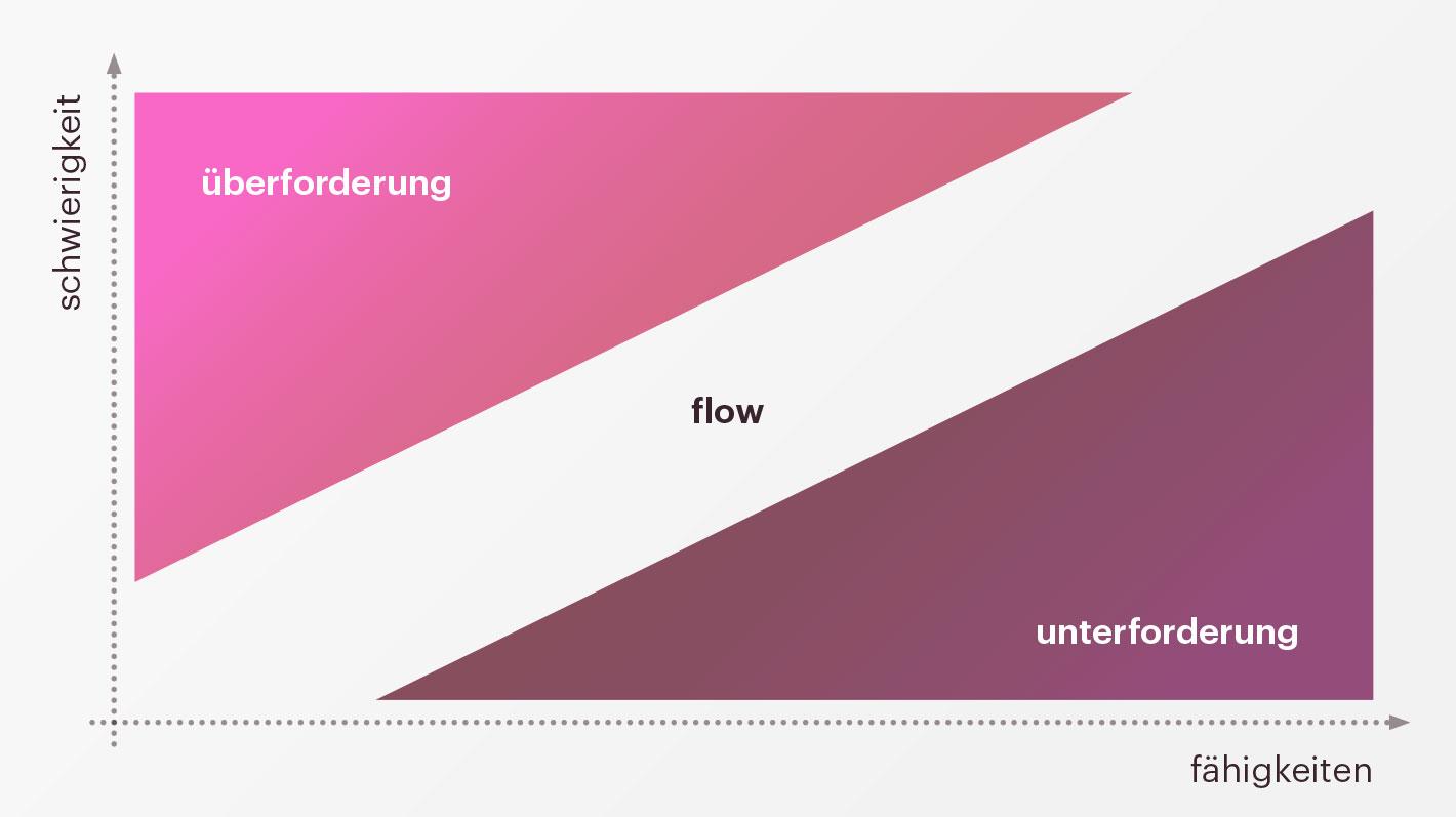 Abbildung: Der Flow-Zustand