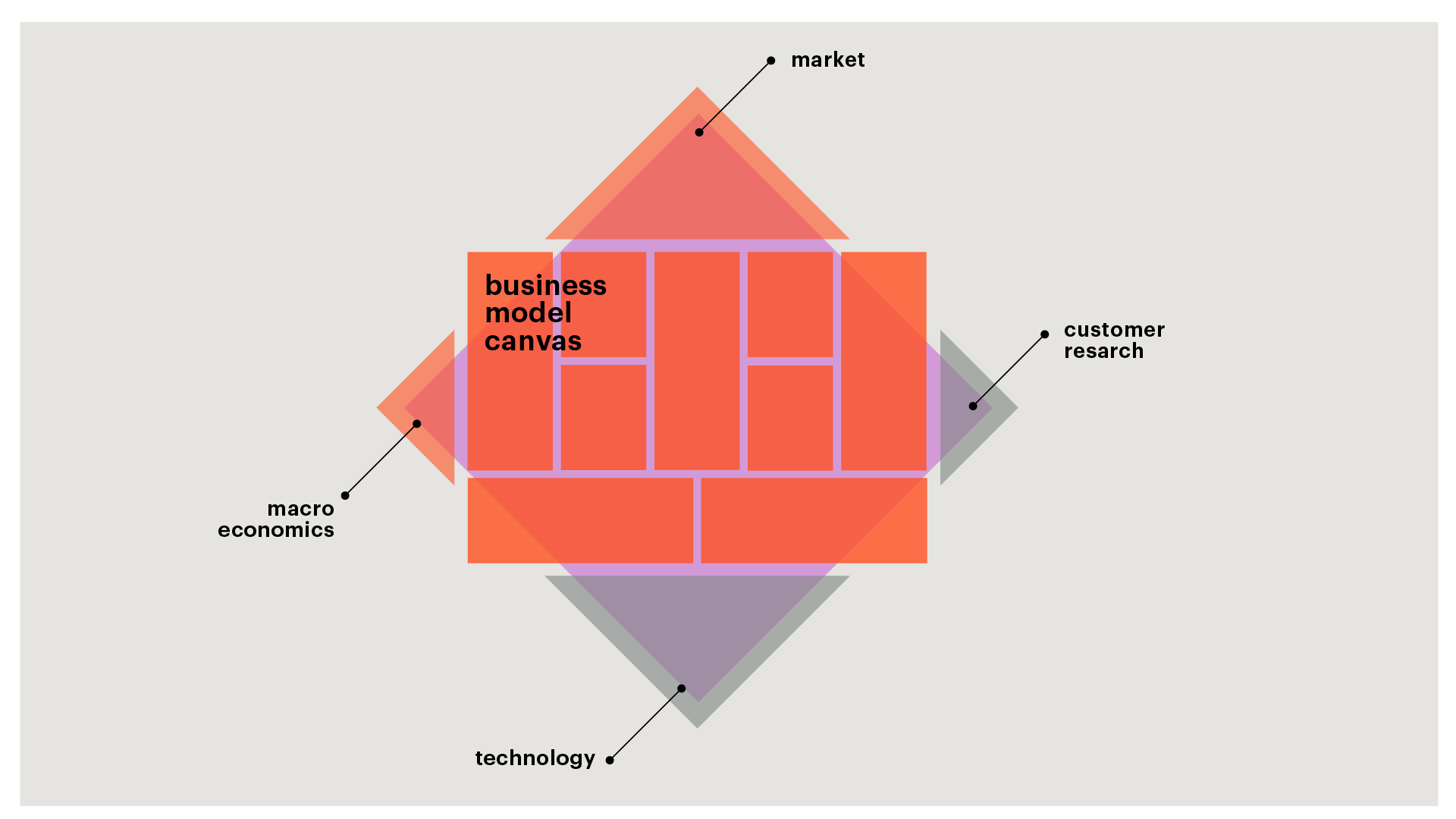 Picture: Business Model Canvas