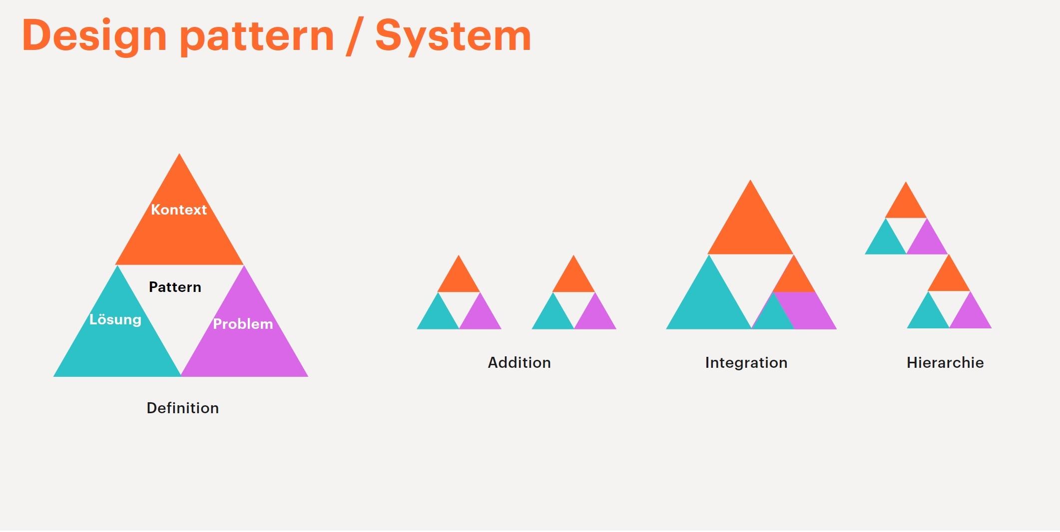 Systematische Zusammenhänge zwischen Design Pattern und Designsystem als graphische Darstellung.