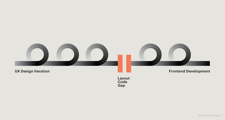 Image: Gap between UX Design and Frontend Development