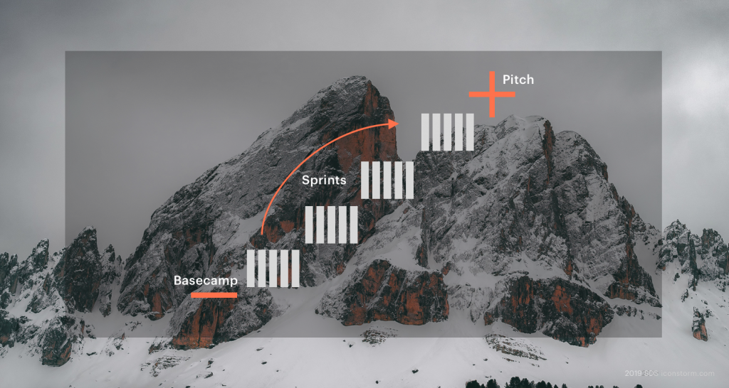 Bild: Strategic Design Sprint anhand unserer Free-Climbing-Metapher