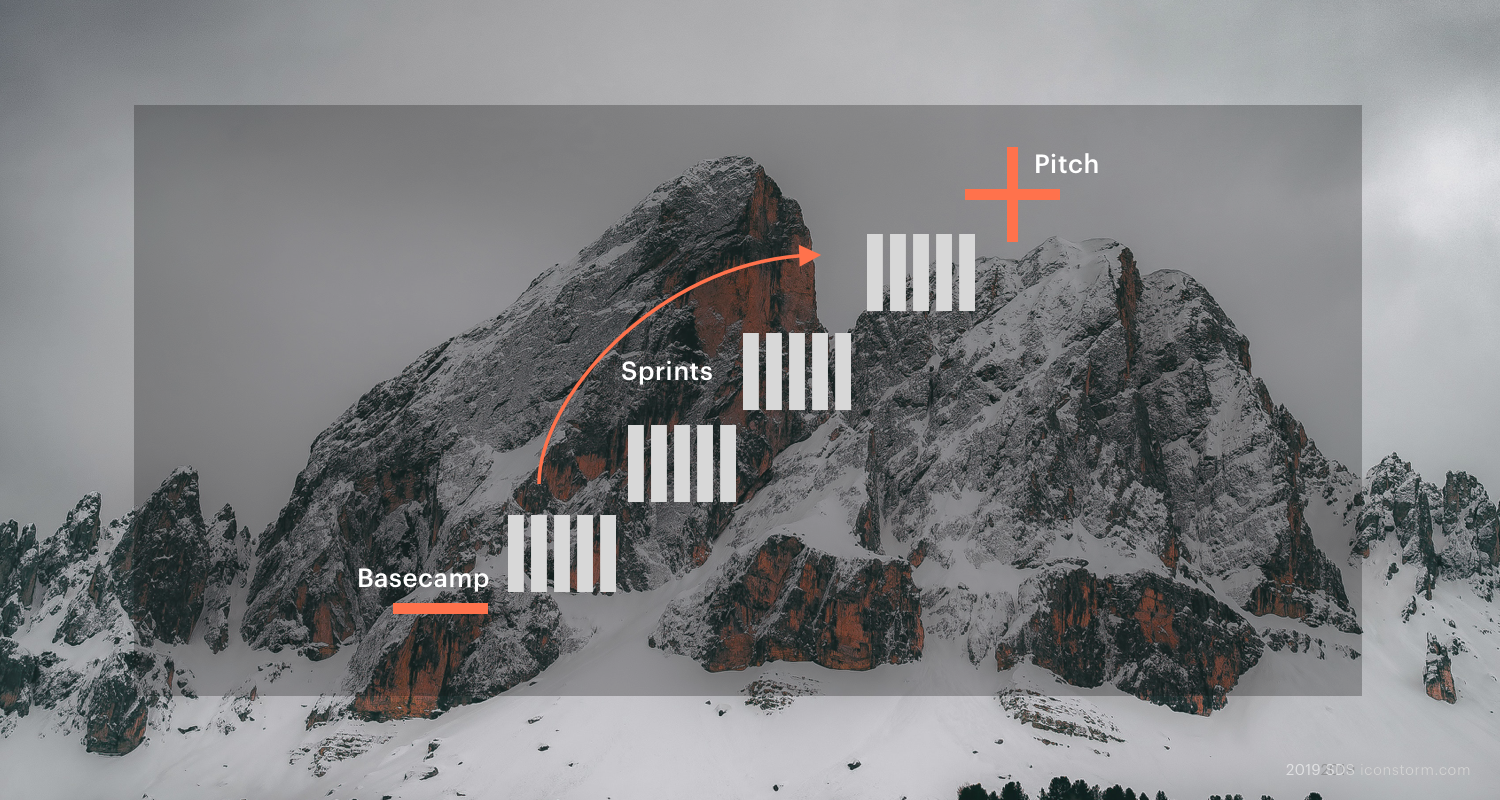 Image: Strategic Design Sprint according to the Free Climbing metaphor