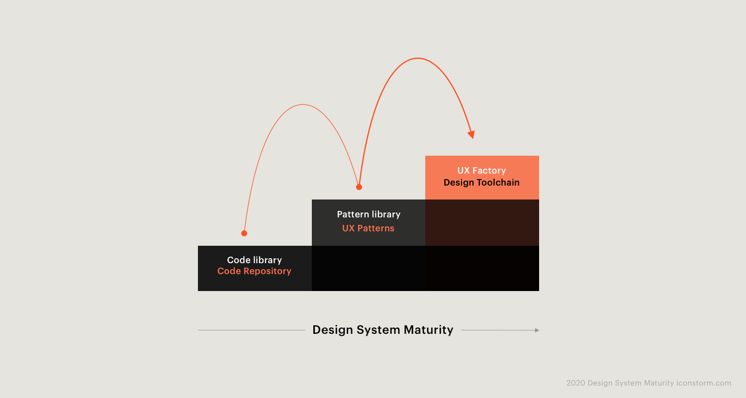 Bild: Design System Maturity