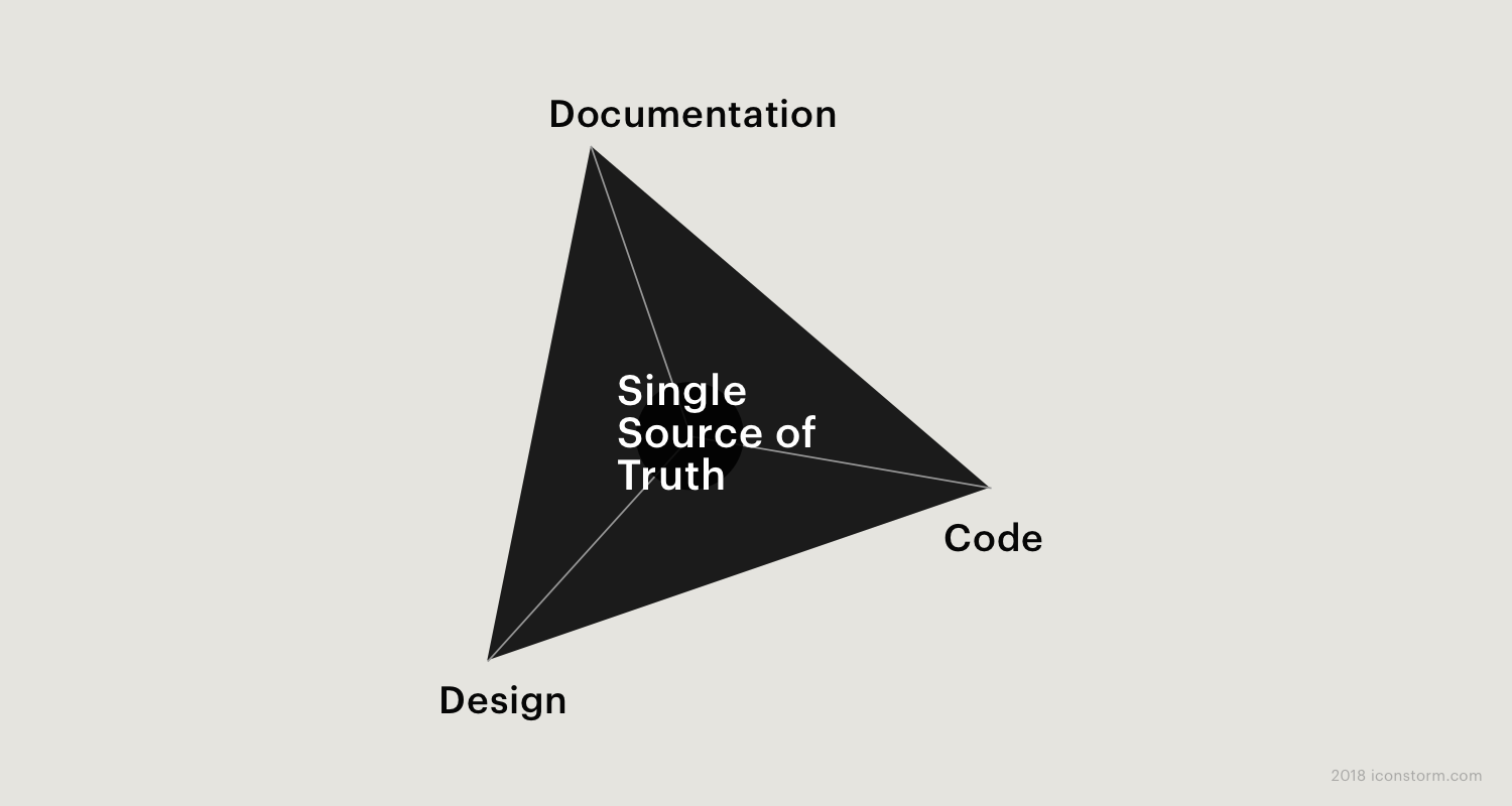 Bild: Designsystem als Single Source of Truth