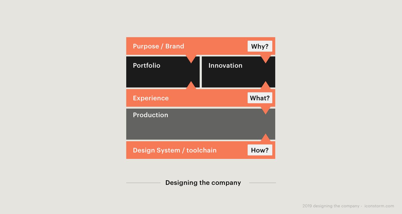Image: Operative fields of design in the organizationen