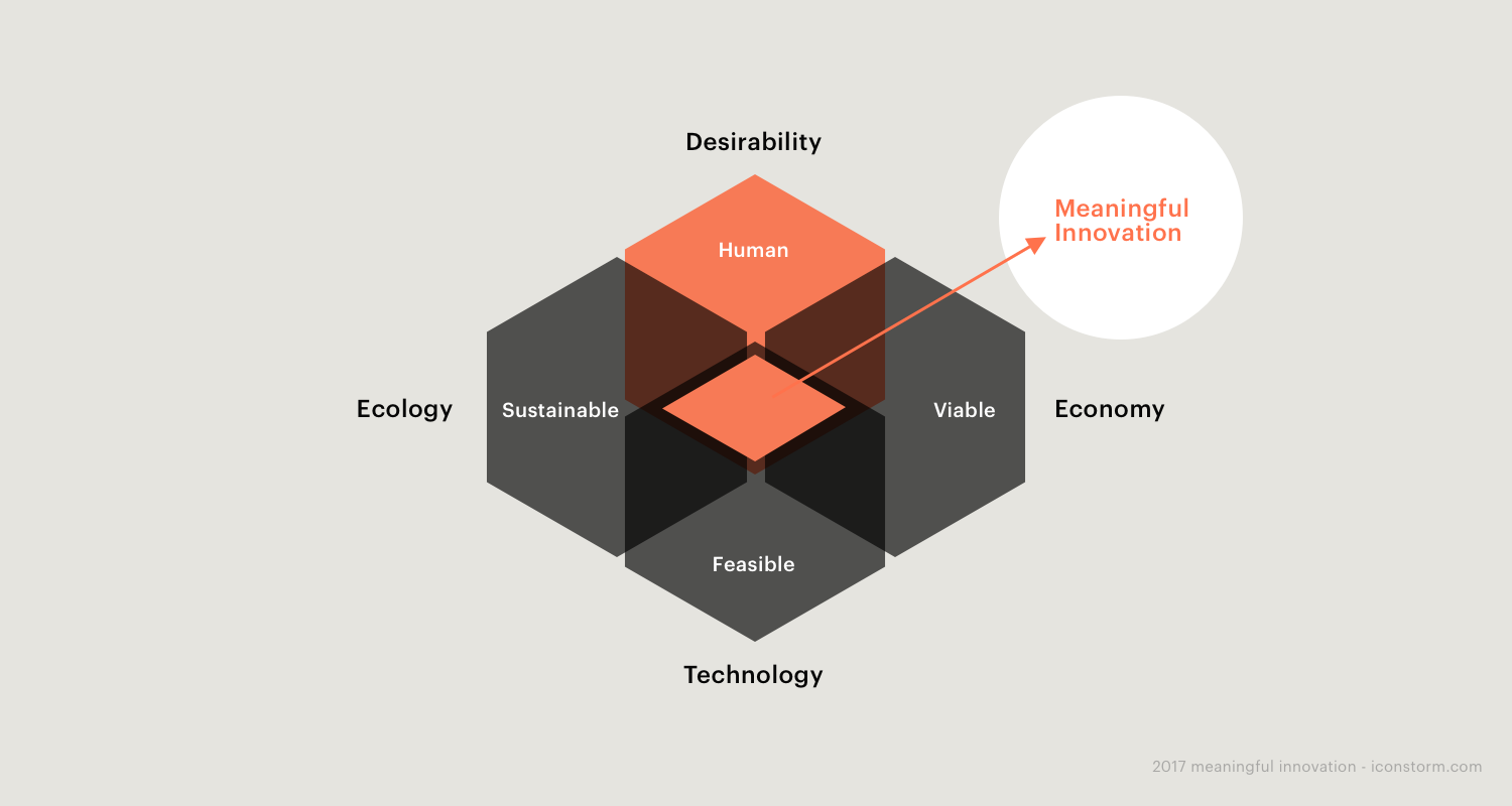 Image: Meaningful Innovation arises between the dimensions of human context, technology, business, and sustainability