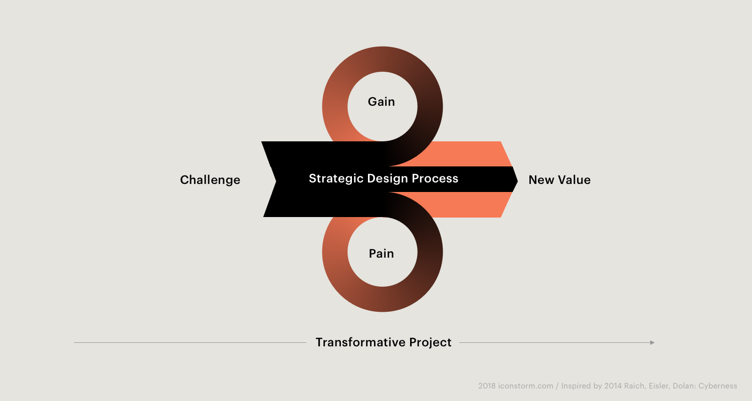 Bild: Transformative Projekte - Ablauf mit Strategic Design