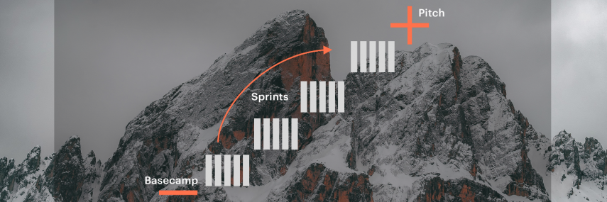 Image: Strategic Design Sprint according to the Free Climbing metaphor