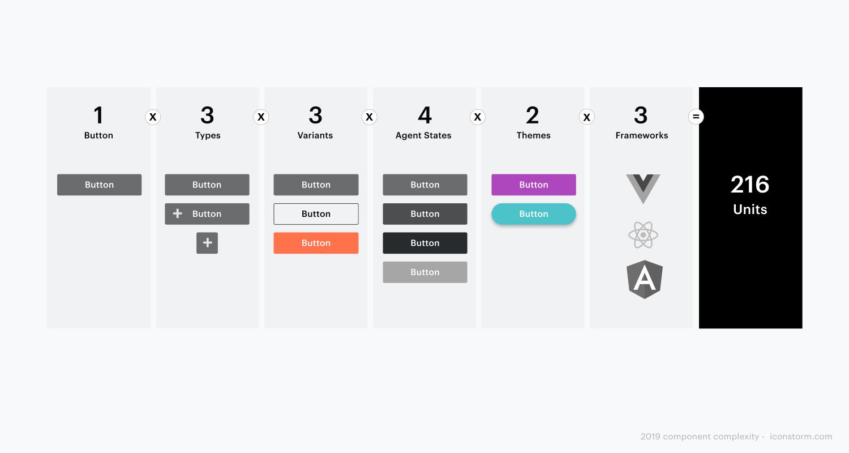 Image: brand consistency means high development effort.