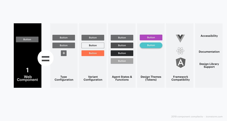 Bild: Web Components können dasselbe Design in vielen unterschiedlichen Settings abbilden ohne zusätzlichen Arbeitsaufwand zu produzieren.