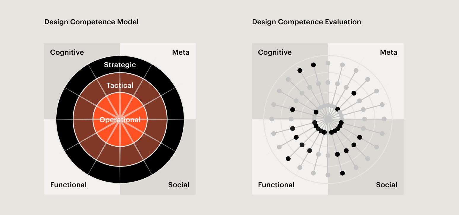 Bild: Competence Model zur Einschätzung von Designkompetenz in Unternehmen