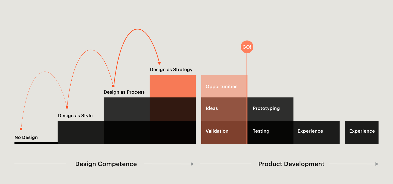 Bild: Design Ladder und Product Development
