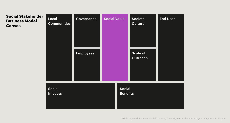 Bild: Social Stakeholder Business Model Canvas