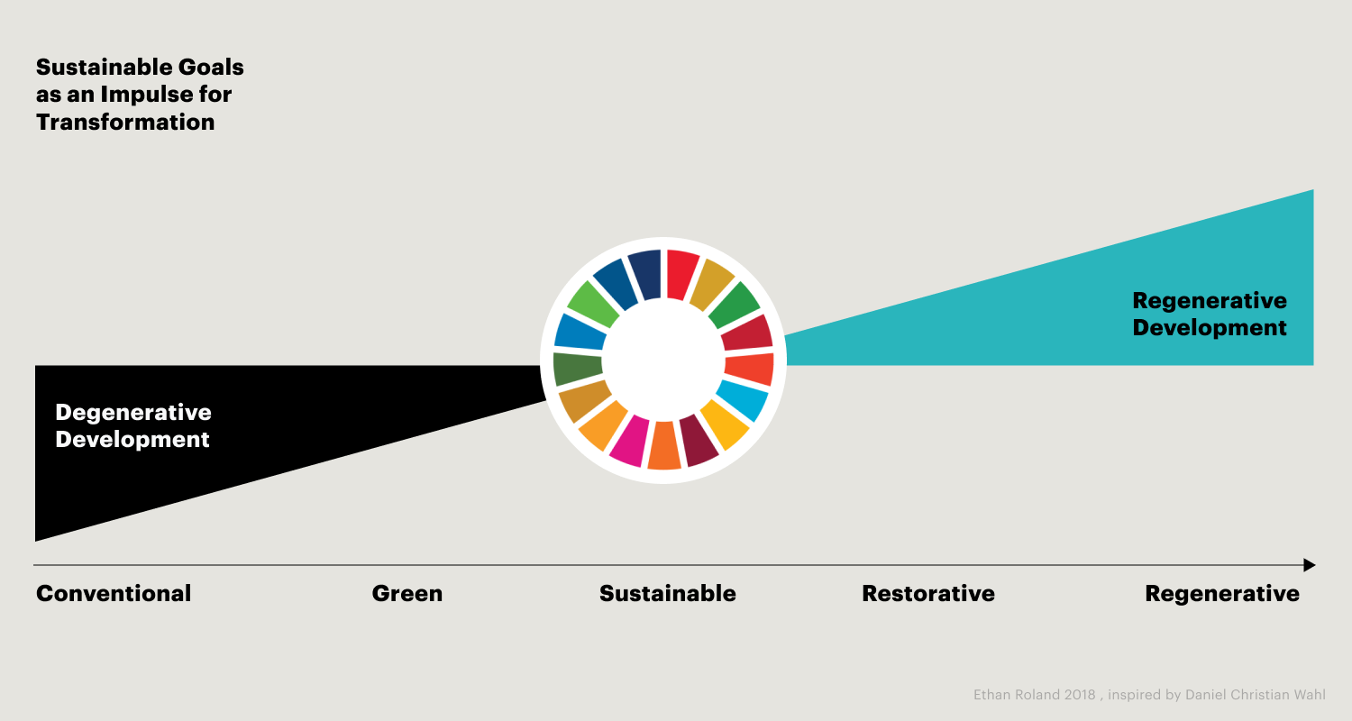 Bild: Sustainibility Goals and Transformation