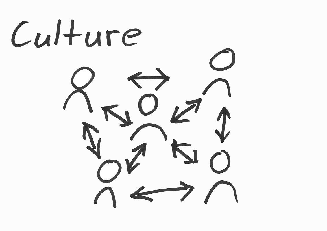 Bild: Arbeitsmodell Teamkultur