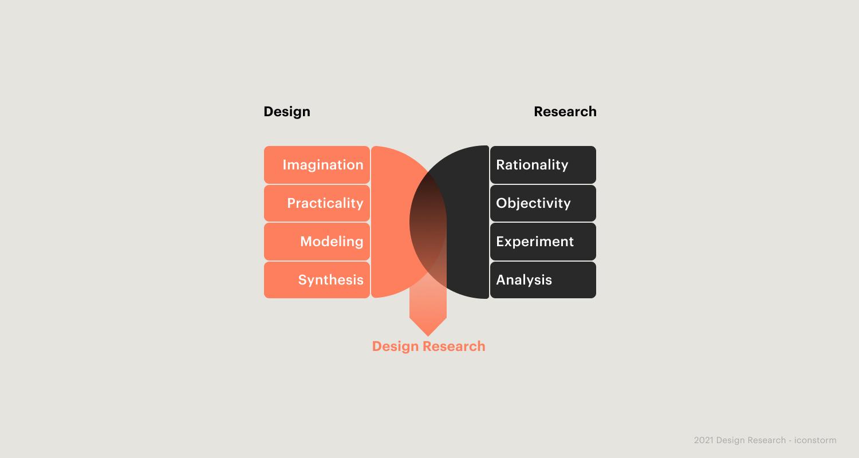 Bild: Der Designprozess nach dem British Design Council
