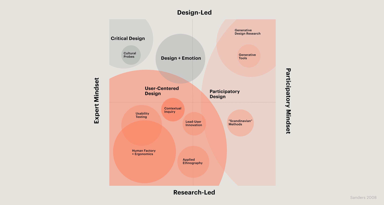 Bild: Dimensionen der Designforschung
