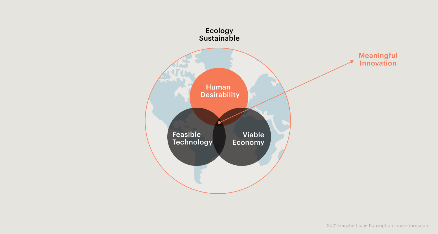 Image: Meaningful innovation arises between technology, economy, ecology, and the human contextn