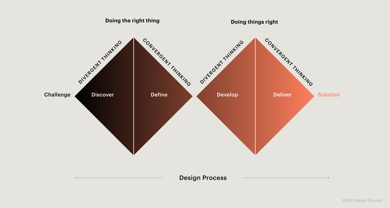 Image: The design process according to the British Design Council
