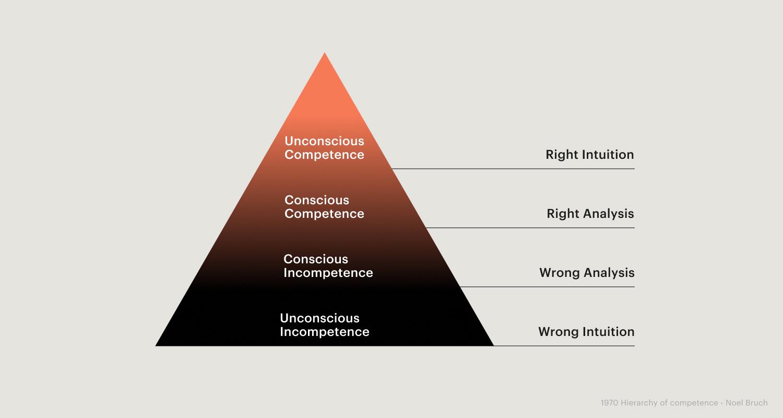 Image: Design Competence Model