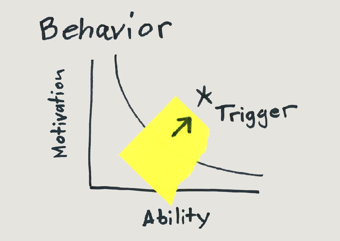 Bild: BJ Fogg's Model of Behavior