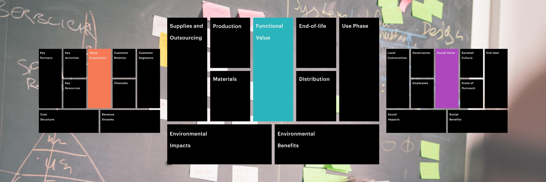 Titelbild ICO White Paper Sustainable Business Design
