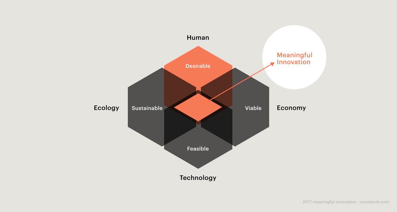 Bild: Schema – sinnvolle Innovation entsteht im Suchfeld zwischen menschlichem Kontext, Technologie, wirtschaftlichen und ökologischen Erwägungen