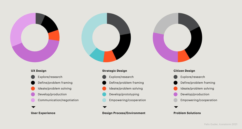 Bild: Citizen Design Tasks